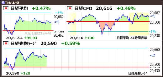 test ツイッターメディア - 8/8(木)14:51【日経平均】+96.90 (+0.47%) 20613.46 https://t.co/1o0BizFvtAhttps://t.co/Tsjlfs1fZe