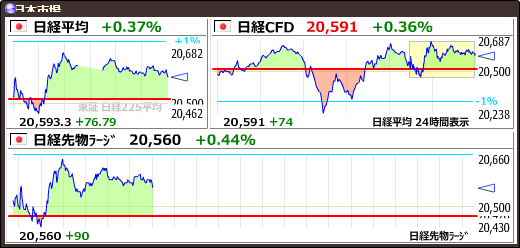 test ツイッターメディア - 【日経平均】+76.79 (+0.37%) 20593.35 https://t.co/b3KFU5elLnhttps://t.co/4JDSbbDwek