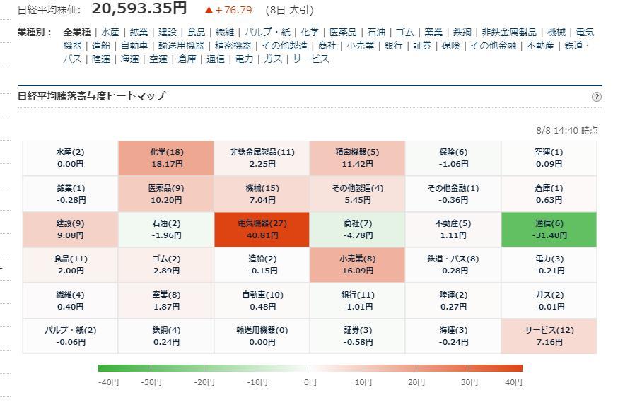 test ツイッターメディア - ■日経平均225寄与度ヒートマップ 大引 8/8大引 お疲れ様でした. https://t.co/aYWb2EziUe