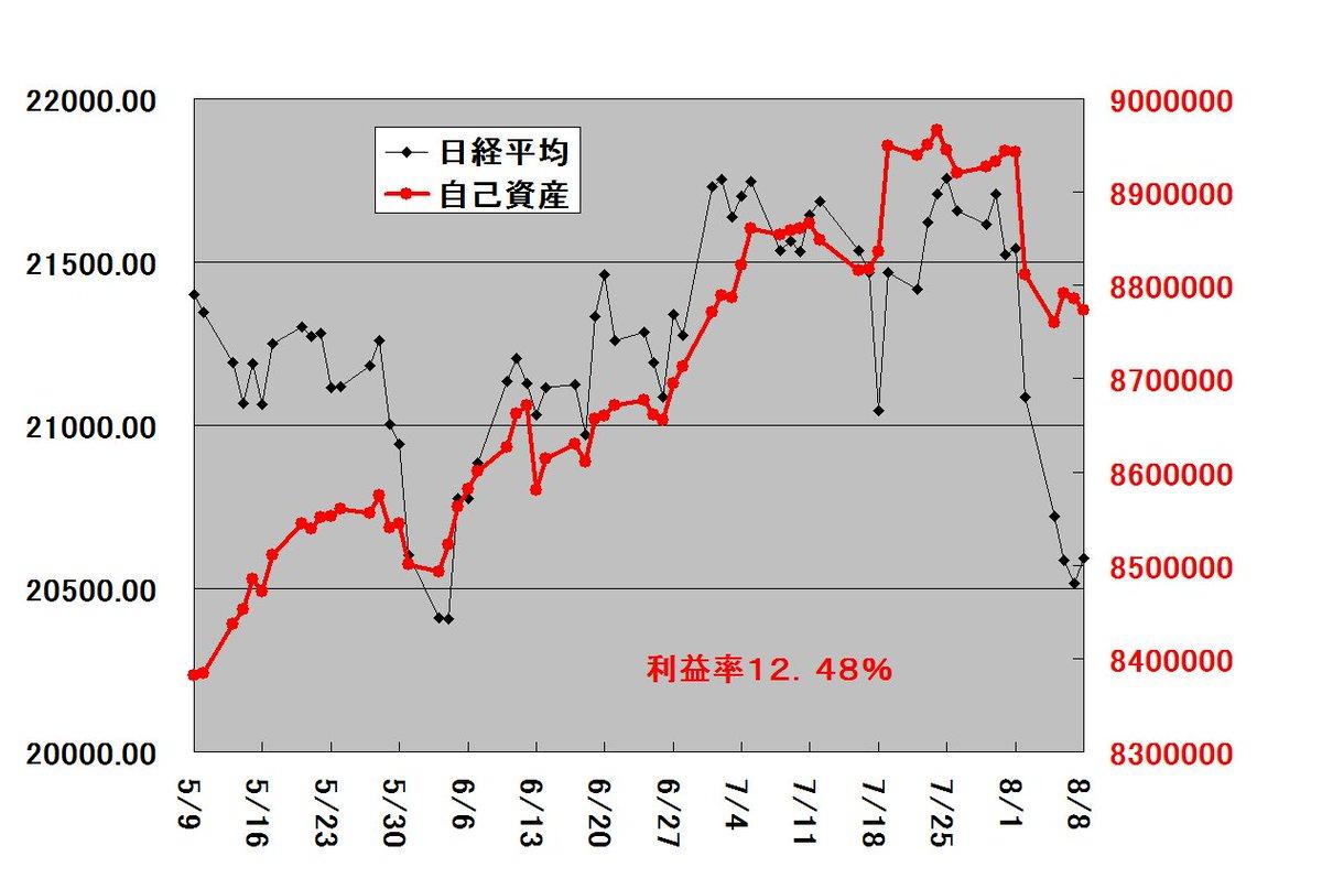 test ツイッターメディア - JFEホールディングス(株)ナンピン買い、合同製鐵(株)買い、日経平均に負けた。日経20593.35円(前日比+0.37%)残金1114660円株等7659100円合計8773760円(前日比-0.13%)利益0973760円利益率12.48% https://t.co/KQAql33afj