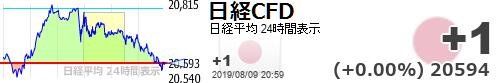 test ツイッターメディア - 【日経平均CFD #日経CFD】+1 (+0.00%) 20594 https://t.co/8o0uW21fVQhttps://t.co/4xk2caC690