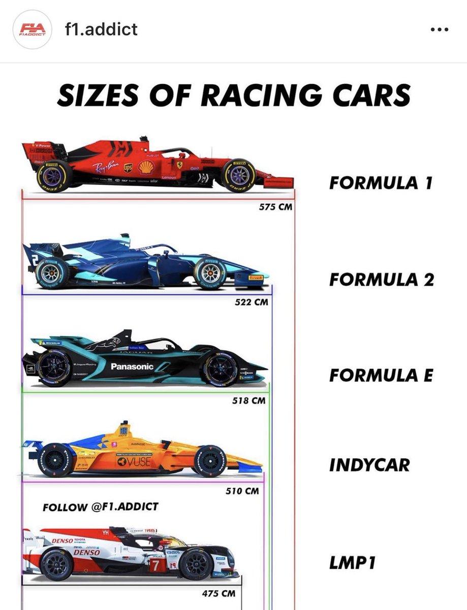 F1 Car Size Comparison : comparison, RDV69, Twitter:,