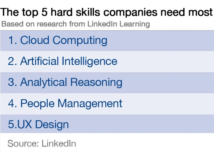 test Twitter Media - The top 5 hard skills to future-proof your #career, according to @LinkedIn: - #CloudComputing  - #ArtificialIntelligence  - Analytical Reasoning - People #Management - #UXDesign   #AI #Analytics #UX #UserExperience #Employment #HR #HumanResources #Recruitment #Recruiting https://t.co/1eswWOWXHv