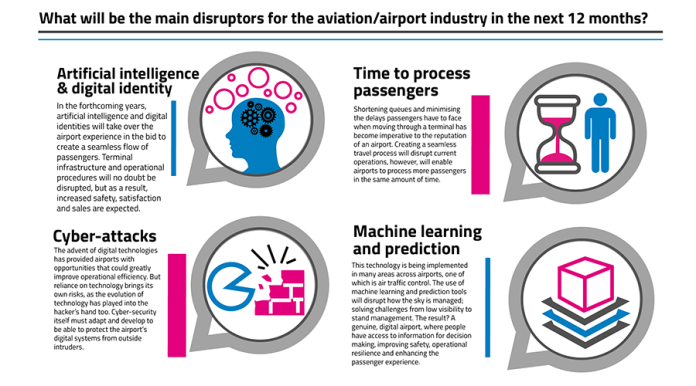 test Twitter Media - #ArtificialIntelligence and creating a seamless #travel process for passengers are among the main problems facing the #airport industry. Is that true for you? Tweet and tell us *results taken from our special industry survey https://t.co/zlp3qnOBgL https://t.co/JY7YPvZoR8