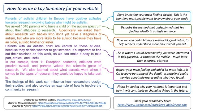 """Sue Fletcher-Watson on Twitter: """"You know that how-to for writing"""