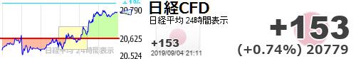 test ツイッターメディア - 【日経平均CFD #日経CFD】+153 (+0.74%) 20779 https://t.co/JVOCLMhR5fhttps://t.co/uIfgY9AMvLジャパエレも上がれば良いのだが(´-ω-`)