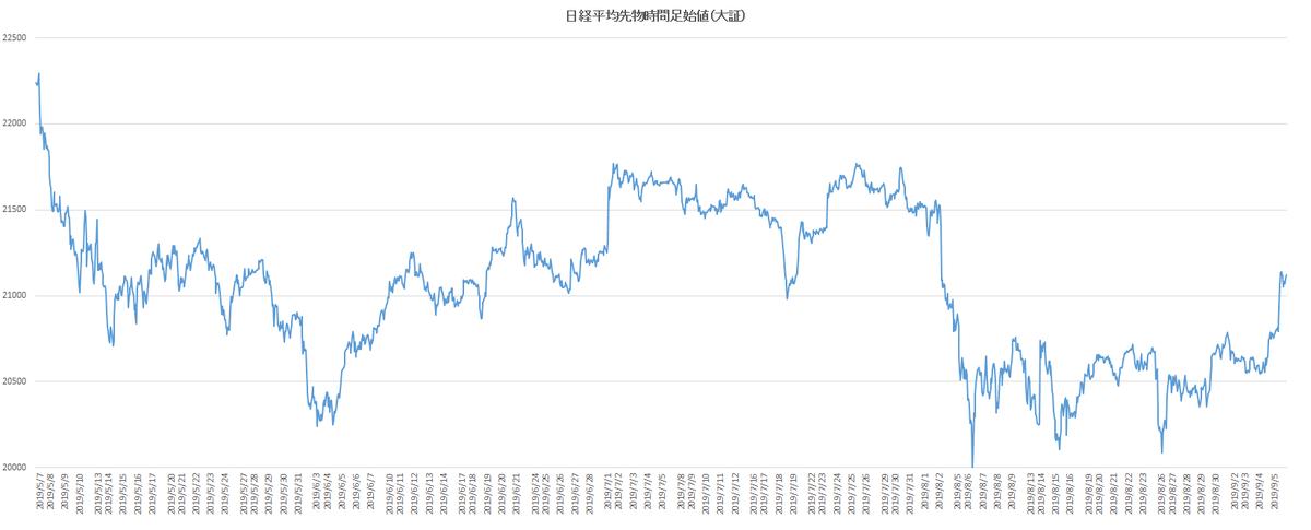 test ツイッターメディア - 9/5の20:33頃のドル円106.71、日経平均先物21120円辺り。日経平均終値は21085.94円。日経平均先物は、上に抜けました。 https://t.co/VLy7IKdOvU