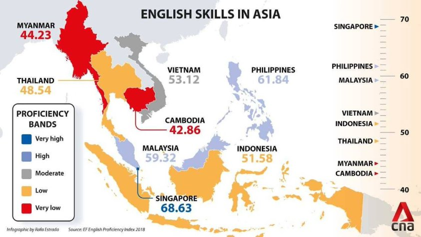 Image result for malaysia english proficiency