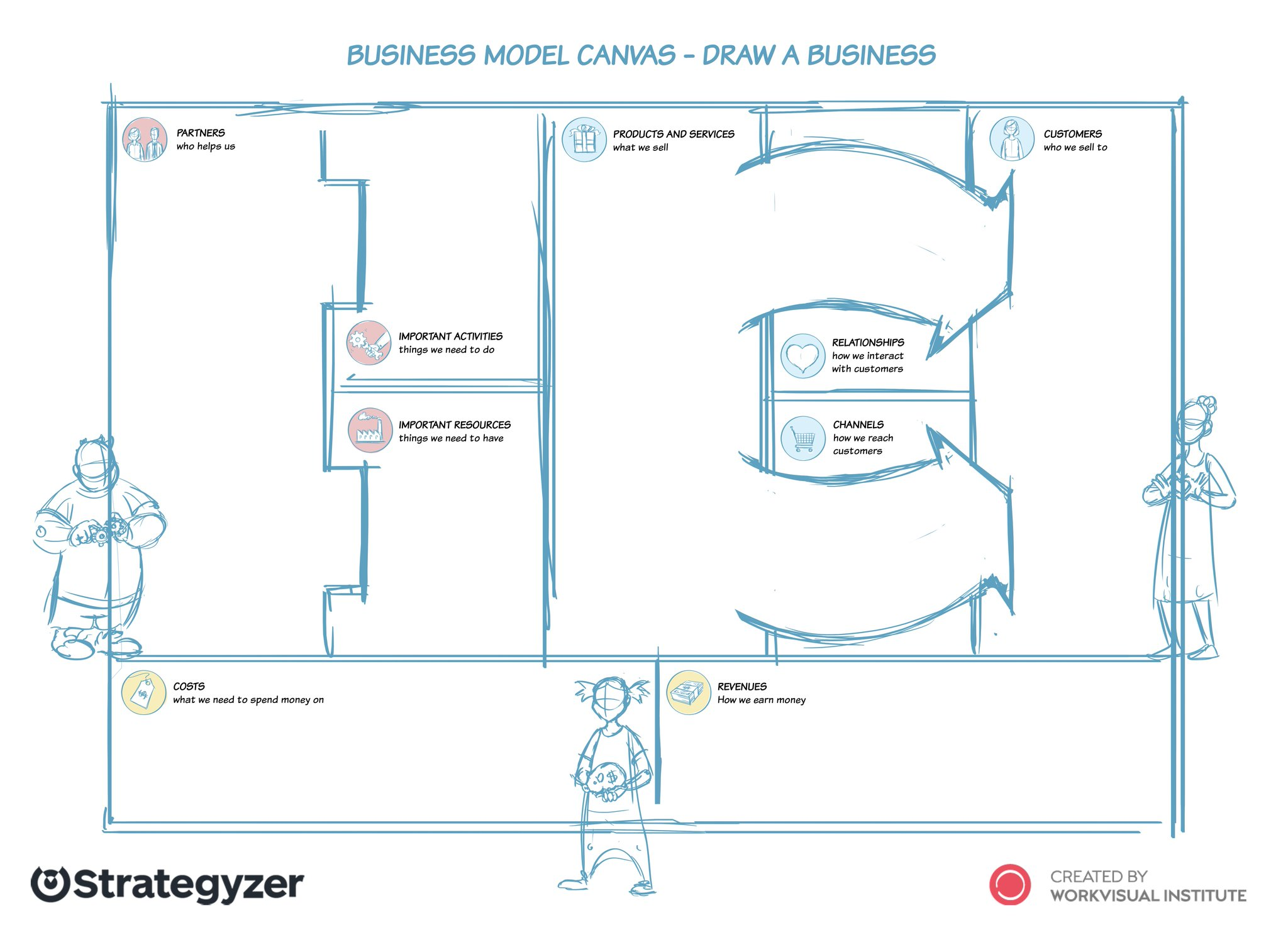 Alex Osterwalder On Twitter Business Model Canvas For Kids Prototype By Holgernilspohl Team Thoughts