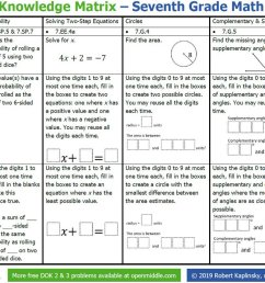 Robert Kaplinsky on Twitter: \I've made @openmiddle problem matrices for  3rd grade to Algebra 2 to show how a single problem can replace an entire  worksheet. This blog highlights the 7th grade # [ 870 x 1200 Pixel ]