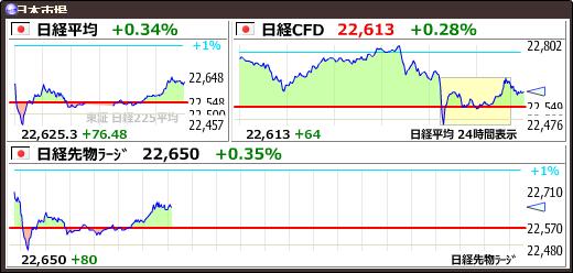 test ツイッターメディア - 【日経平均CFD #日経CFD】+63 (+0.28%) 22611 https://t.co/imR5q9dFmNhttps://t.co/ptm1uUunBB