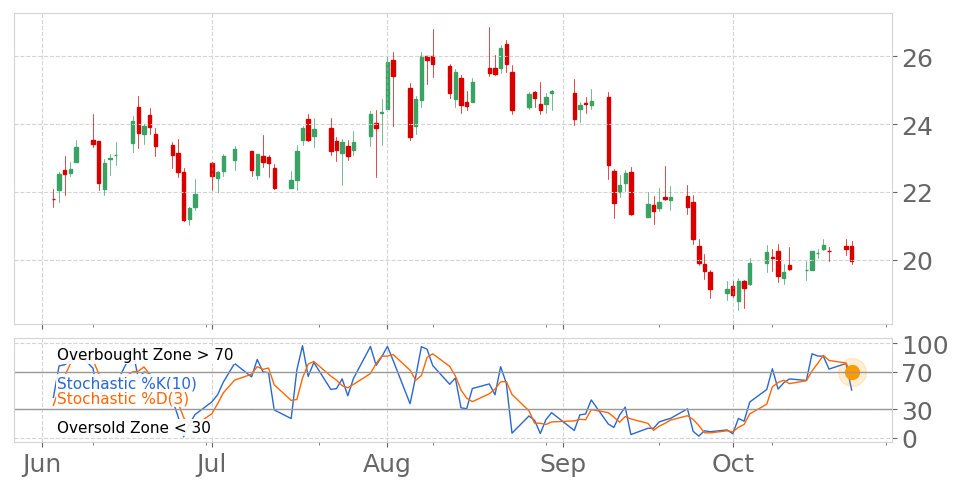 $NEO in Downtrend: Stochastic indicator recovers from overbought zone. View odds... 7