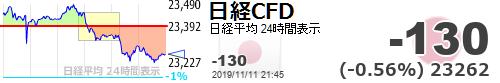 test ツイッターメディア - 【日経平均CFD #日経CFD】-130 (-0.56%) 23262 https://t.co/ZCQegaRRUthttps://t.co/4UT5jk5iND