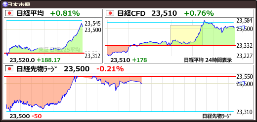 test ツイッターメディア - 【日経平均】+188.17 (+0.81%) 23520.01 https://t.co/RsCMYnruLAhttps://t.co/UO9qQVtdyf