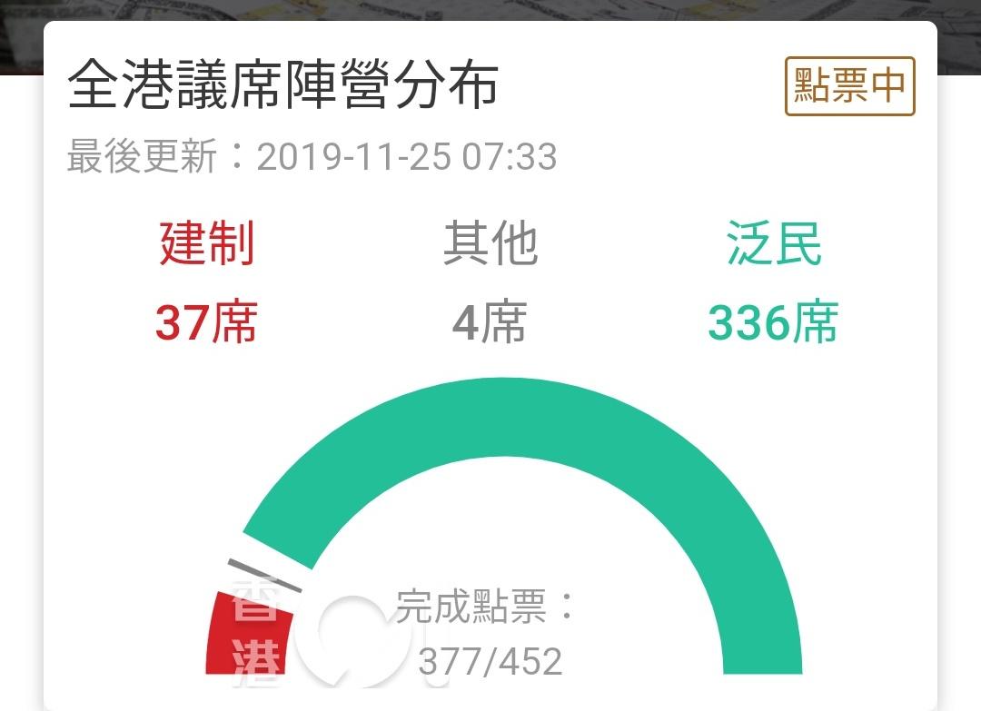 tweet : 香港區議選は民主派が7割超え!強硬姿勢の上層部にノーを突きつける! - NAVER まとめ