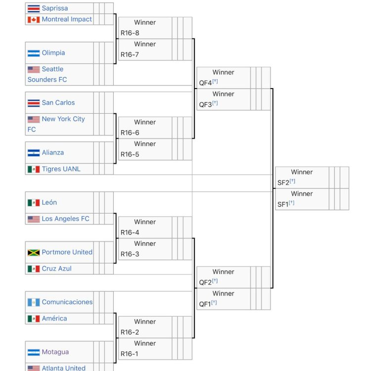 Mls Bracket 2020 : Mls Is Back Tournament Format Is Unfair ...