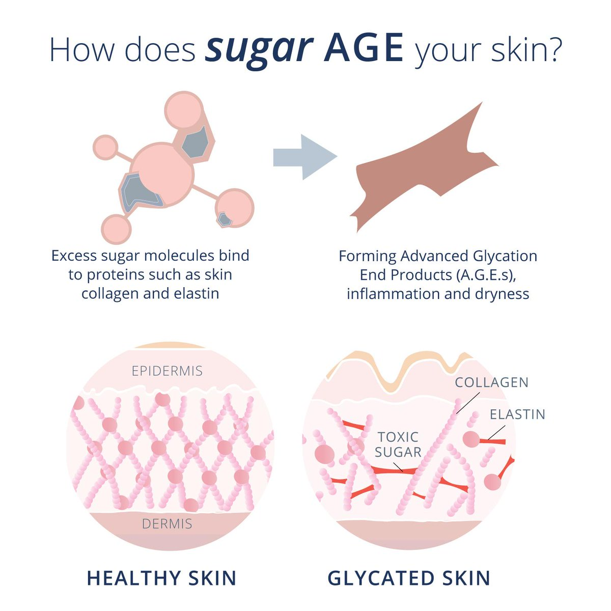 """Skin Online on Twitter: """"HOW SUGAR LEADS TO GLYCATION What is sugar really  doing to our cells and tissues that is so very harmful? READ MORE:  https://t.co/W8ca9PtlOO #SkinOnline #SkinOnlineBlog #sugar #glycation  #ageing #"""