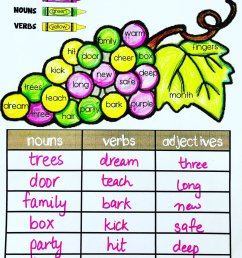 EnglishSafari on Twitter: \**FREE** 'Nouns Verbs Adjectives' sort worksheets  for first grade and second grade. Click on the link below to download the  PDF file. https://t.co/OE1oLjt3kC #jollygrammar #nouns #verbs #adjectives  #grammar #partsofspeech # [ 1200 x 960 Pixel ]