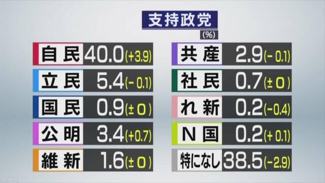 test ツイッターメディア - さすがにこれは意味が分からん自民党が上がる要素あったっけ?NHK世論調査 政党支持率https://t.co/Pyai0MdXwG https://t.co/FdsuMVXUDI