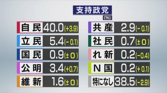 test ツイッターメディア - NHK世論調査内閣支持率44% 不支持率38%https://t.co/7BPcLfCGjr 政党支持率https://t.co/HkcJSnfvio 自民、公明、N国以外、野党は軒並み支持率下がってるの草#NHK #NW9 #ニュースウオッチ9 https://t.co/EbokBROwQ3