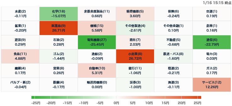 test ツイッターメディア - 日経平均騰落寄与度ヒートマップ(1/16)https://t.co/Pvp5D9Jo0W https://t.co/JX5mGeQgtT