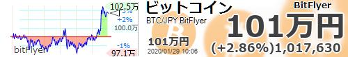 test ツイッターメディア - 【ビットコイン国内 #BTC/JPY 24時間変動比】+2.86% (+28310) 1017630 #仮想通貨 #暗号通貨 #bitFlyer #ビットフライヤー https://t.co/EMRuu2wh5Phttps://t.co/IAeUXbI6eE