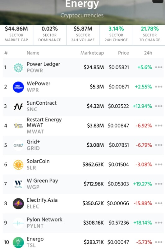 TOP 10 Energy Cryptocurrencies   My optinion: A few early stage Startups with hi... 4