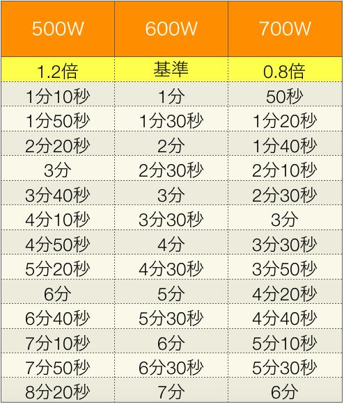 【便利畫像】電子レンジの加熱時間早見表(500W・600W対応) | ツイハコ