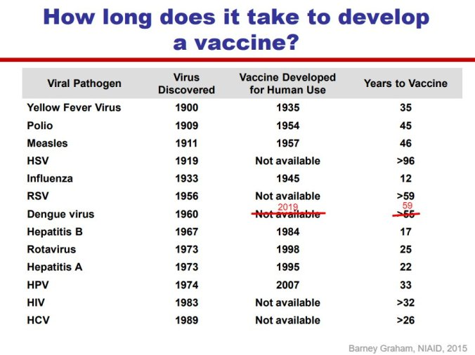 Image result for how long does it take to develop a vaccine?