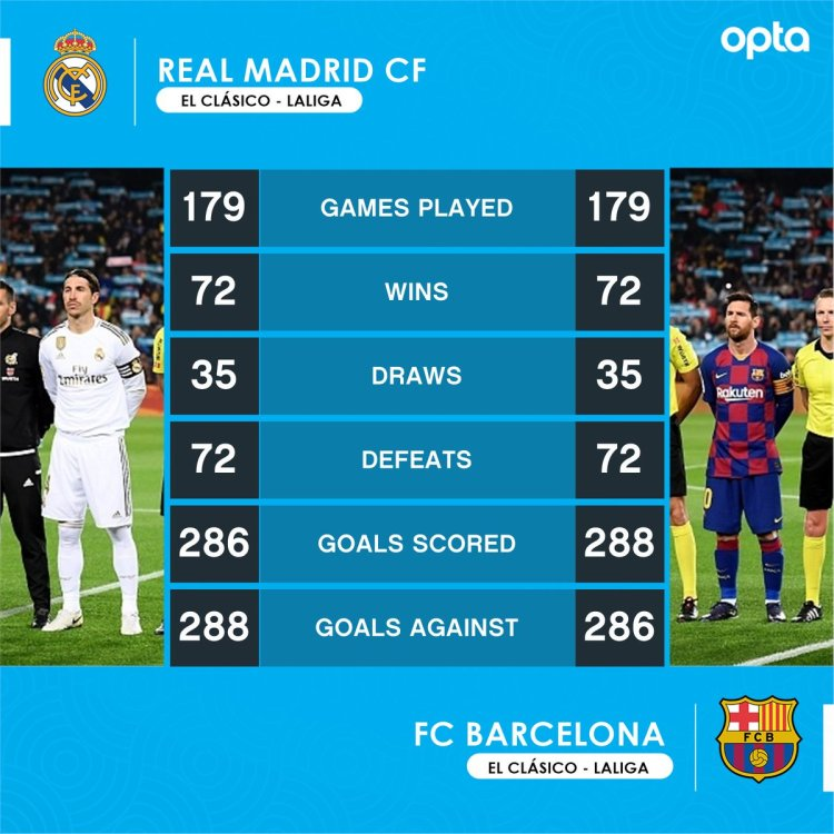 Barcelona Vs Real Madrid Head To Head All Time / Real ...