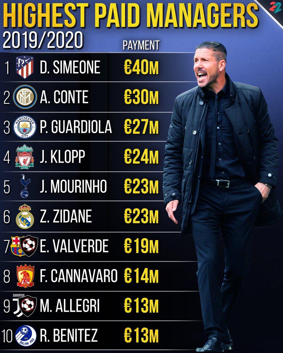 Who Is The Richest Coach In The World : richest, coach, world, 22BET, Twitter:, Richest, Coaches, Europe💰RIGHT, NOW🔥, #football, #fussball, #soccer, #diegosimeone, #antonioconte, #pepguardiola, #jurgenklopp, #josemourinho, #zinedinezidane, #valverde, #cannavaro, #allegri, #benitez, #coach, #22bet…, Https://t.co