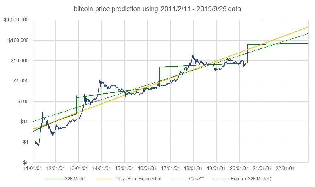 test ツイッターメディア - #bitcoin halvingまであと25日。毎10分、12.5ビットコインが生成されます。24時間の新規生成数は1,800ビットコインとなり、今の価格だと約12億円分のビットコインが新たに供給されています。これが5月には半分になります。 https://t.co/fLwQZCnHJ8