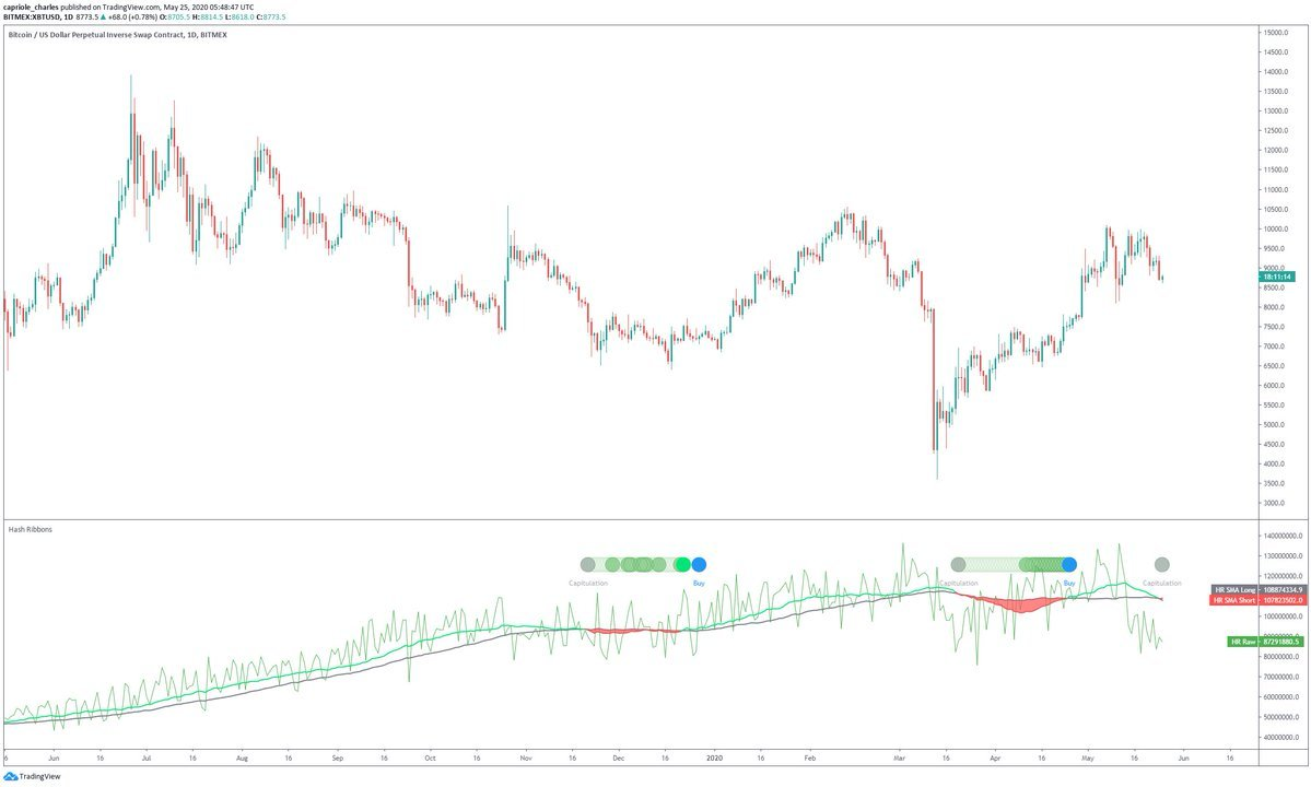 Bitcoin macro price chart with Hash Ribbons overlay from digital asset manager Charles Edwards