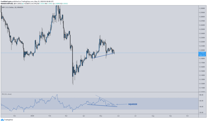 """Chart of XRP printing a textbook """"hidden bullish divergence"""" with the price and the RSI from trader """"Credible Crypto"""" (@CredibleCrypto on Twitter)."""