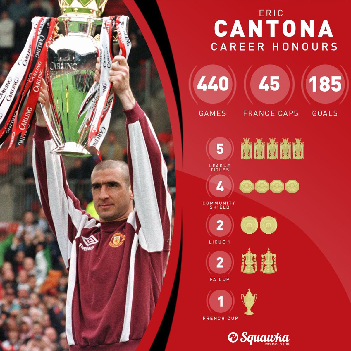 Eric daniel pierre cantona is a former french international football player who used to feature prominently during the 1980s and 1990s. Squawka Football On Twitter Happy 54th Birthday Eric Cantona He S One Of Four Players With 15 Goals 15 Assists In A Single Premier League Season King Eric Https T Co Qevkekbhax