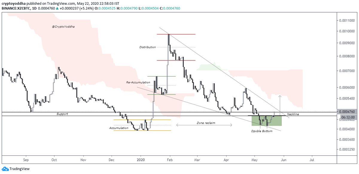 $XZC  XZC|BTC looks good right now. Entries can be taken after a clean break.   ... 1