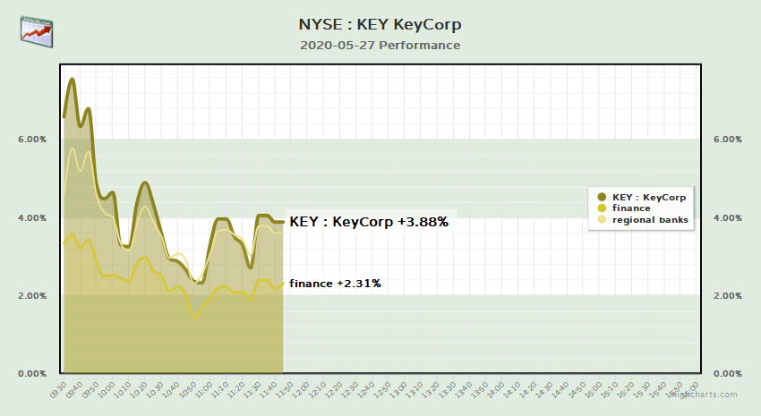 #KeyCorpGroup KeyCorp up 3.9% = $412.2 million gain. $KEY has made notable gains... 1