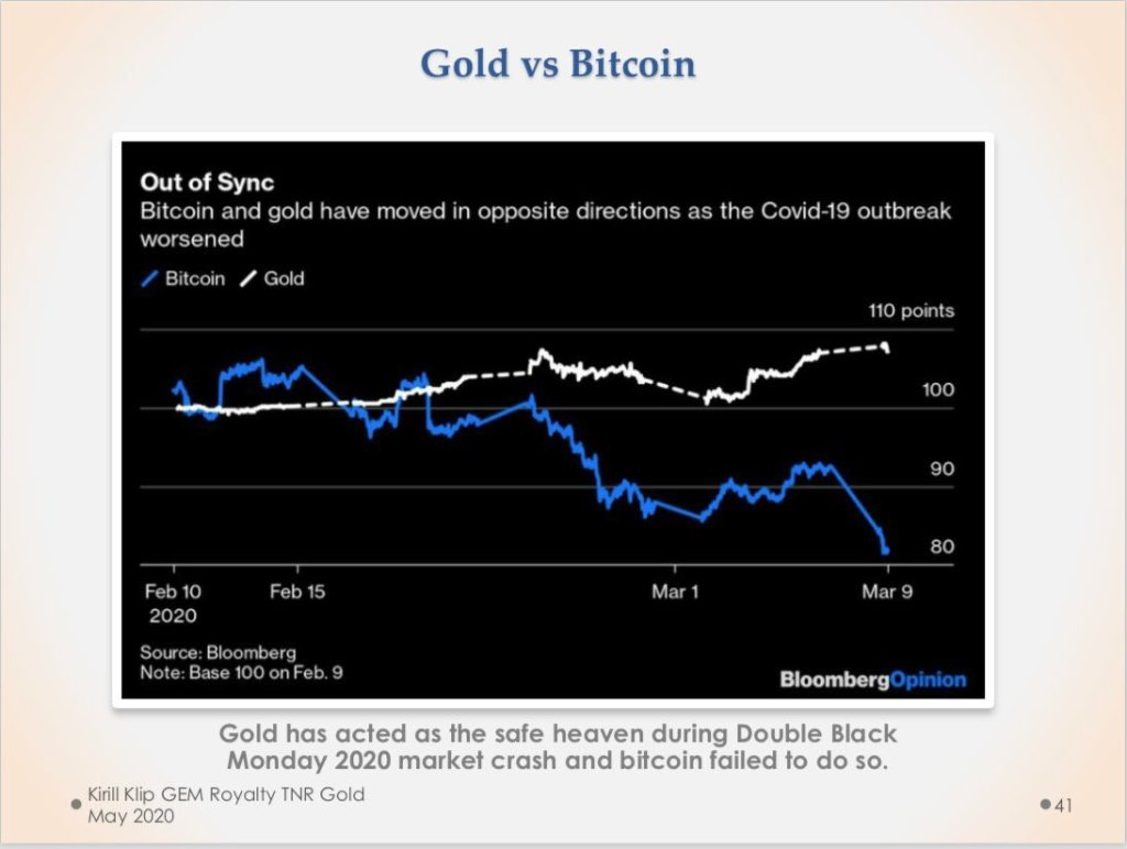 #Gold is the ultimate #hedge. There is NO Gold 2.0  #Bitcoin failed. Who has cre... 28