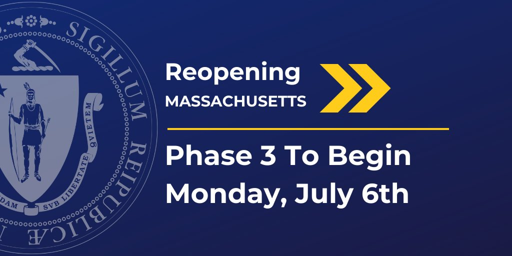 #Massachusetts enters Phase III of reopening, as #COVID19 cases surge in states across the country, and yet: