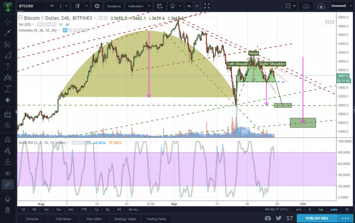 $BTC $BTCUSD Update. Thinking $3k is more likely for a big double bottom. $2.6k ... 1