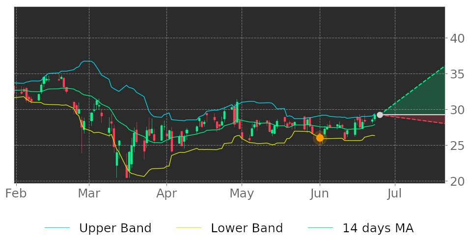 $NEO in Uptrend: price may jump up because it broke its lower Bollinger Band on ... 1