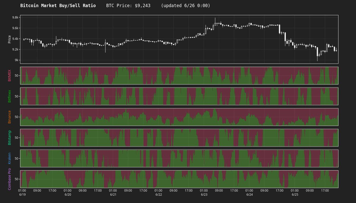 BTC【買】vs【売】  BitMEX:3M (32%↑) / 3.1M (6.6%↑) Bitfinex:10 (14.6%↑) / 12 (13.2%↑)... 3