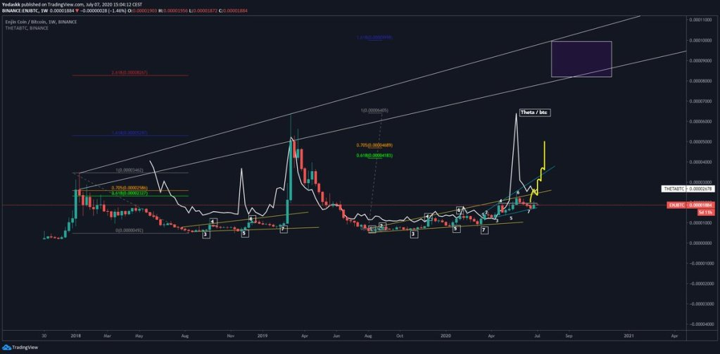 why i'm stubborn with $enj Look at $theta daily & weekly ... 10