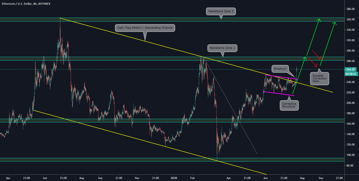 Breakout and possible Paths on #ethereum by ThinkingAntsOk for BITFINEX:ETHUSD b... 1