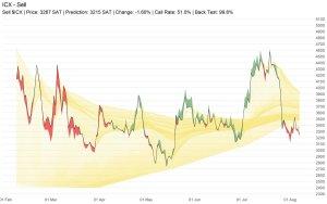 [SCAN - 06/07 03h]  Top 5 by timeframe 1h. $GTO $BLZ $TRX $VIBE $NEO 4h. $GXS $R... 2