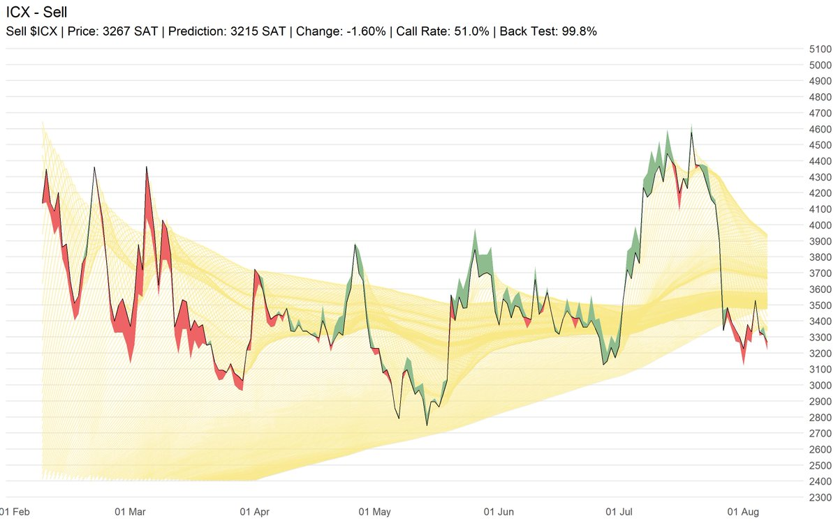 Sell $ICX | Price: 3267 SAT | Prediction: 3215 SAT | Change: -1.60% | Call Rate:... 2