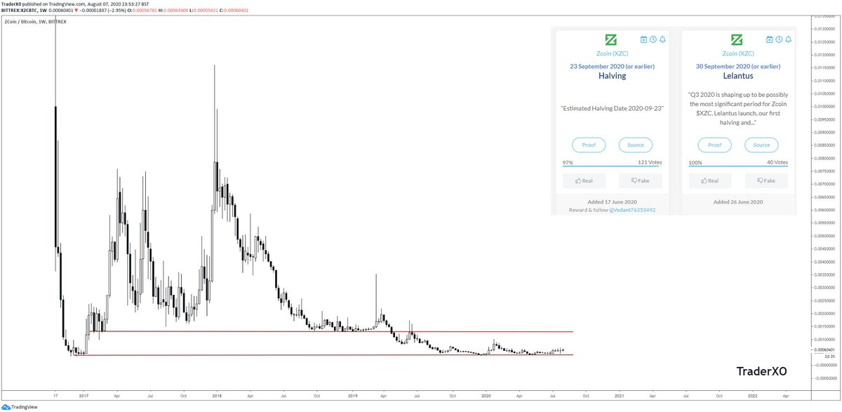 $XZC - Still very early imo  Props to @rickytheirish who gave me the heads up on... 2