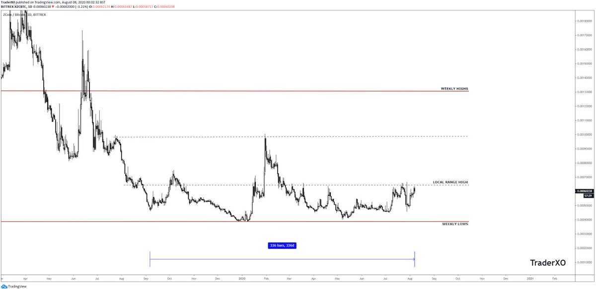 $XZC - Still very early imo  Props to @rickytheirish who gave me the heads up on... 3