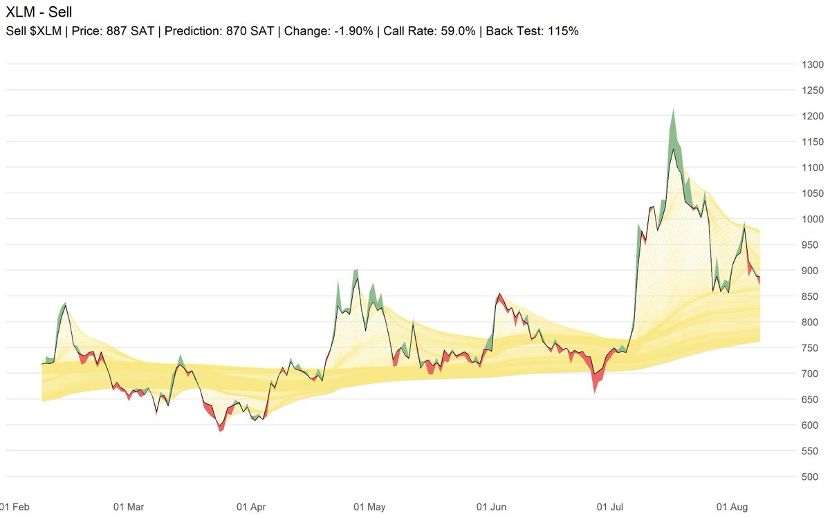 Sell $XLM | Price: 887 SAT | Prediction: 870 SAT | Change: -1.90% | Call Rate: 5... 2