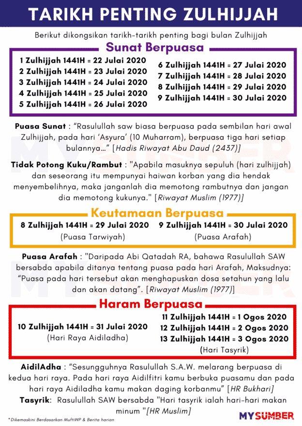 Puasa Asyura Dan Arafah : puasa, asyura, arafah, ADHUB, (Your, Favorite, Local, Magazine), Twitter:,
